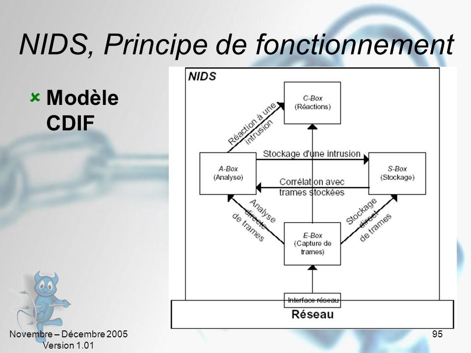 Novembre – Décembre 2005 Version 1.01 95 NIDS, Principe de fonctionnement  Modèle CDIF