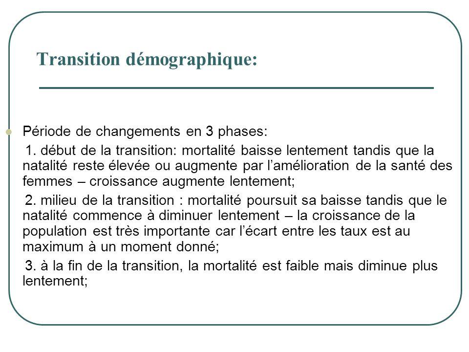 Transition démographique:  Période de changements en 3 phases: 1. début de la transition: mortalité baisse lentement tandis que la natalité reste éle