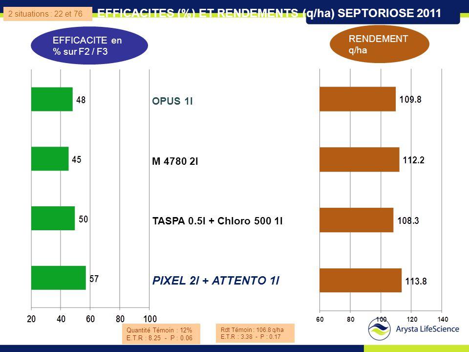 Quantité Témoin : 12% E.T.R : 8.25 - P : 0.06 OPUS 1l M 4780 2l TASPA 0.5l + Chloro 500 1l PIXEL 2l + ATTENTO 1l EFFICACITE en % sur F2 / F3 RENDEMENT
