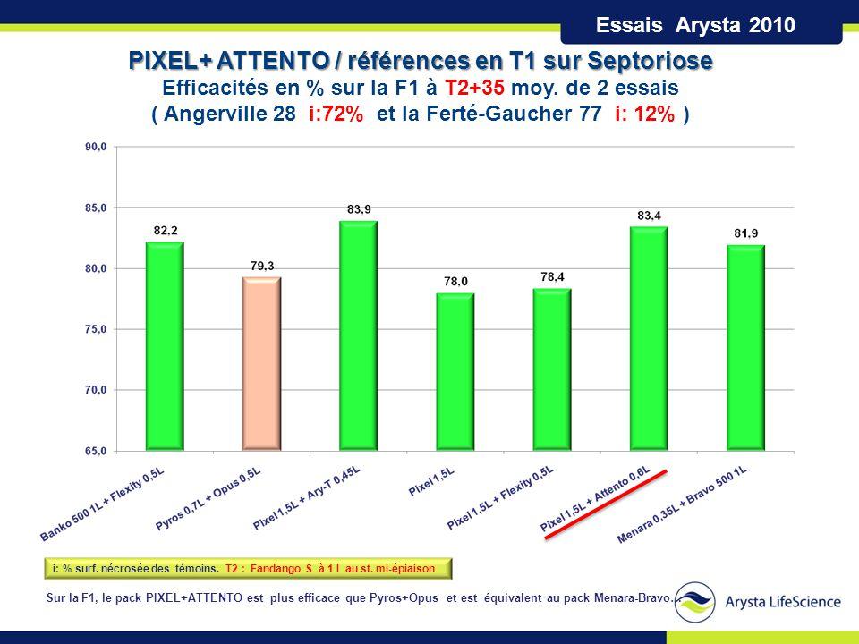 Essais Arysta 2010 i: % surf. nécrosée des témoins. T2 : Fandango S à 1 l au st. mi-épiaison PIXEL+ ATTENTO / références en T1 sur Septoriose Efficaci