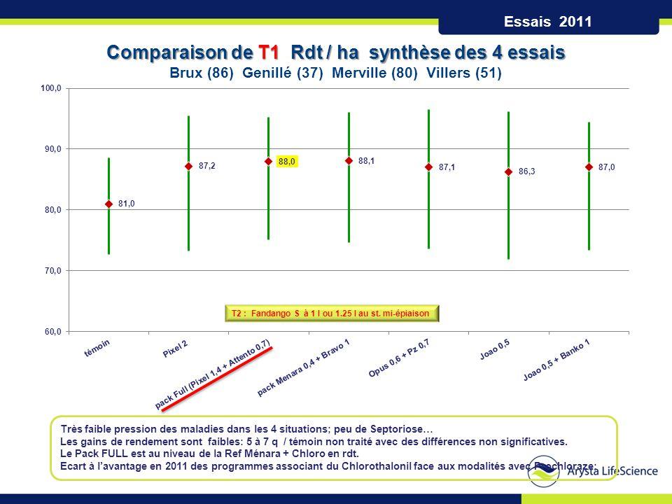 Essais 2011 Comparaison de T1 Rdt / ha synthèse des 4 essais Brux (86) Genillé (37) Merville (80) Villers (51) T2 : Fandango S à 1 l ou 1.25 l au st.