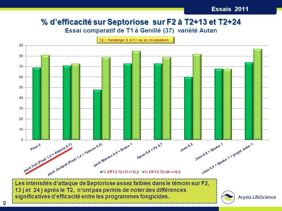 Quantité Témoin : 12% E.T.R : 8.25 - P : 0.06 OPUS 1l M 4780 2l TASPA 0.5l + Chloro 500 1l PIXEL 2l + ATTENTO 1l EFFICACITE en % sur F2 / F3 RENDEMENT q/ha Rdt Témoin : 106.8 q/ha E.T.R : 3.38 - P : 0.17 2 situations : 22 et 76 EFFICACITES (%) ET RENDEMENTS (q/ha) SEPTORIOSE 2011