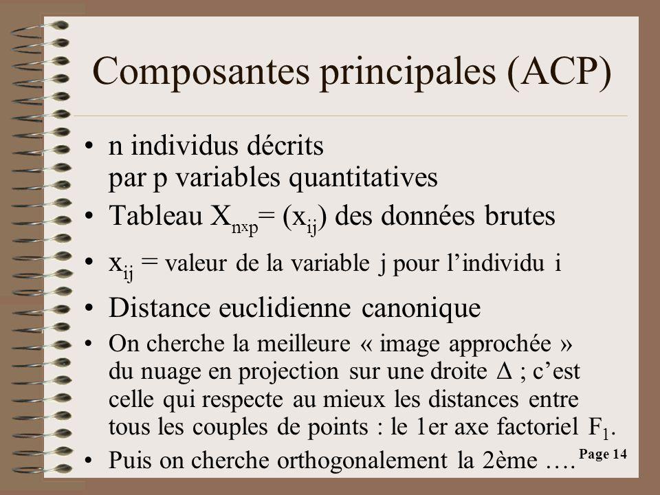 Page 14 Composantes principales (ACP) •n individus décrits par p variables quantitatives •Tableau X n x p = (x ij ) des données brutes •x ij = valeur de la variable j pour l'individu i •Distance euclidienne canonique •On cherche la meilleure « image approchée » du nuage en projection sur une droite Δ ; c'est celle qui respecte au mieux les distances entre tous les couples de points : le 1er axe factoriel F 1.