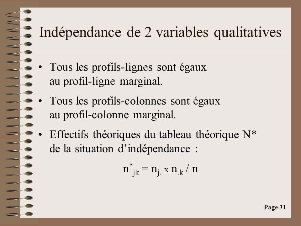 Page 31 Indépendance de 2 variables qualitatives •Tous les profils-lignes sont égaux au profil-ligne marginal. •Tous les profils-colonnes sont égaux a