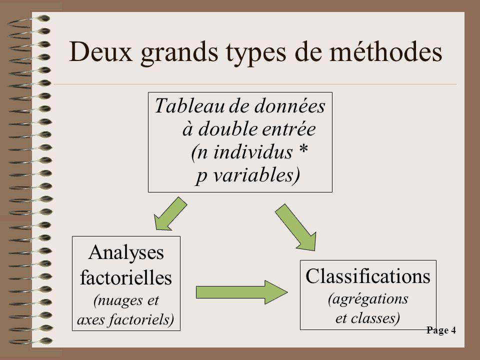 Page 4 Deux grands types de méthodes Tableau de données à double entrée (n individus * p variables) Analyses factorielles (nuages et axes factoriels) Classifications (agrégations et classes)