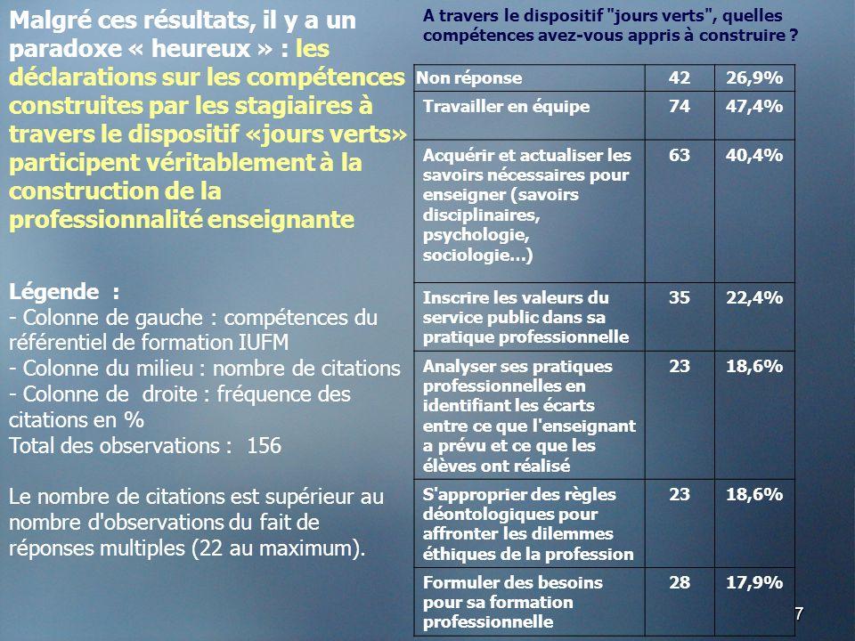 7 Non réponse4226,9% Travailler en équipe7447,4% Acquérir et actualiser les savoirs nécessaires pour enseigner (savoirs disciplinaires, psychologie, s