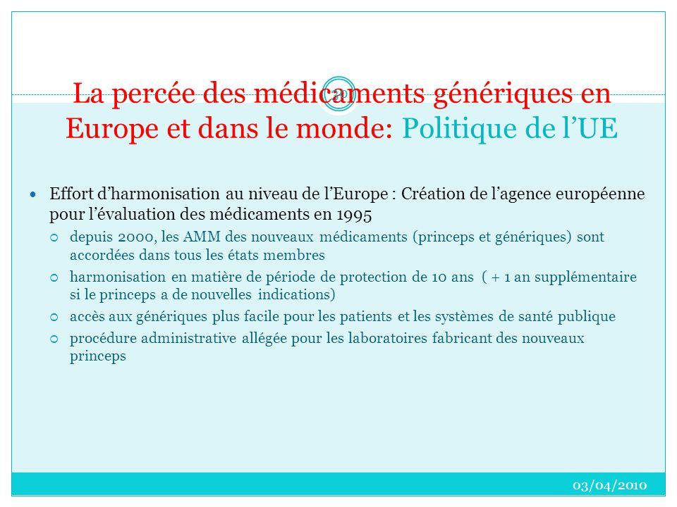 La percée des médicaments génériques en Europe et dans le monde: Politique de l'UE  Effort d'harmonisation au niveau de l'Europe : Création de l'agence européenne pour l'évaluation des médicaments en 1995  depuis 2000, les AMM des nouveaux médicaments (princeps et génériques) sont accordées dans tous les états membres  harmonisation en matière de période de protection de 10 ans ( + 1 an supplémentaire si le princeps a de nouvelles indications)  accès aux génériques plus facile pour les patients et les systèmes de santé publique  procédure administrative allégée pour les laboratoires fabricant des nouveaux princeps 03/04/2010 30