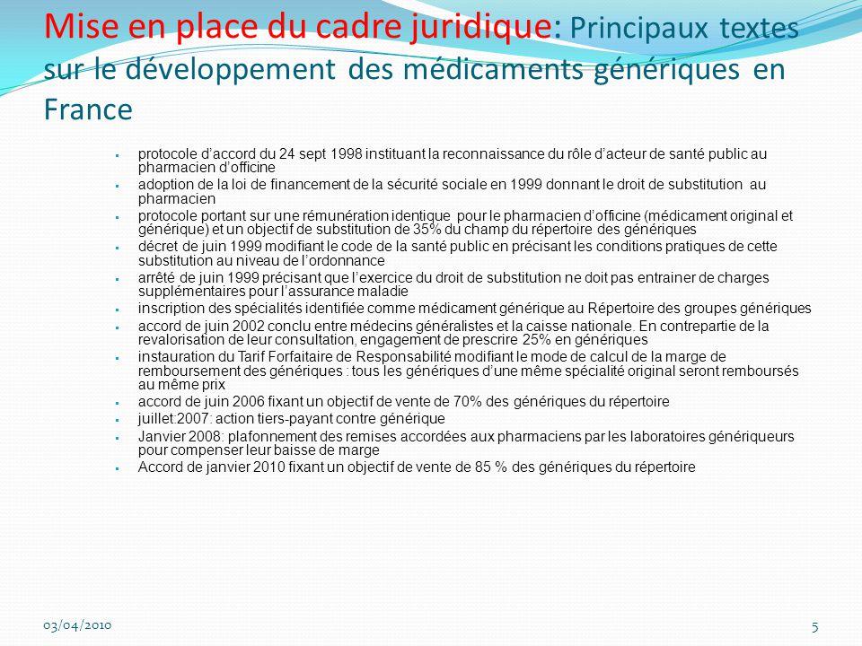 Mise en place du cadre juridique: Principaux textes sur le développement des médicaments génériques en France  protocole d'accord du 24 sept 1998 instituant la reconnaissance du rôle d'acteur de santé public au pharmacien d'officine  adoption de la loi de financement de la sécurité sociale en 1999 donnant le droit de substitution au pharmacien  protocole portant sur une rémunération identique pour le pharmacien d'officine (médicament original et générique) et un objectif de substitution de 35% du champ du répertoire des génériques  décret de juin 1999 modifiant le code de la santé public en précisant les conditions pratiques de cette substitution au niveau de l'ordonnance  arrêté de juin 1999 précisant que l'exercice du droit de substitution ne doit pas entrainer de charges supplémentaires pour l'assurance maladie  inscription des spécialités identifiée comme médicament générique au Répertoire des groupes génériques  accord de juin 2002 conclu entre médecins généralistes et la caisse nationale.