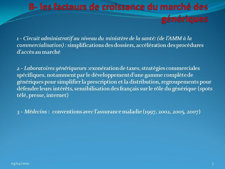 1 - Circuit administratif au niveau du ministère de la santé: (de l'AMM à la commercialisation) : simplifications des dossiers, accélération des procédures d'accès au marché 2 - Laboratoires génériqueurs :exonération de taxes, stratégies commerciales spécifiques, notamment par le développement d'une gamme complète de génériques pour simplifier la prescription et la distribution, regroupements pour défendre leurs intérêts, sensibilisation des français sur le rôle du générique (spots télé, presse, internet) 3 - Médecins : conventions avec l'assurance maladie (1997, 2002, 2005, 2007) 03/04/20107
