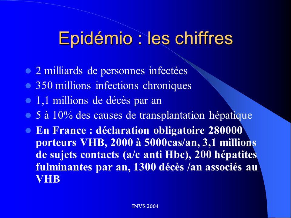 INVS 2004 Epidémio : les chiffres  2 milliards de personnes infectées  350 millions infections chroniques  1,1 millions de décès par an  5 à 10% des causes de transplantation hépatique  En France : déclaration obligatoire 280000 porteurs VHB, 2000 à 5000cas/an, 3,1 millions de sujets contacts (a/c anti Hbc), 200 hépatites fulminantes par an, 1300 décès /an associés au VHB