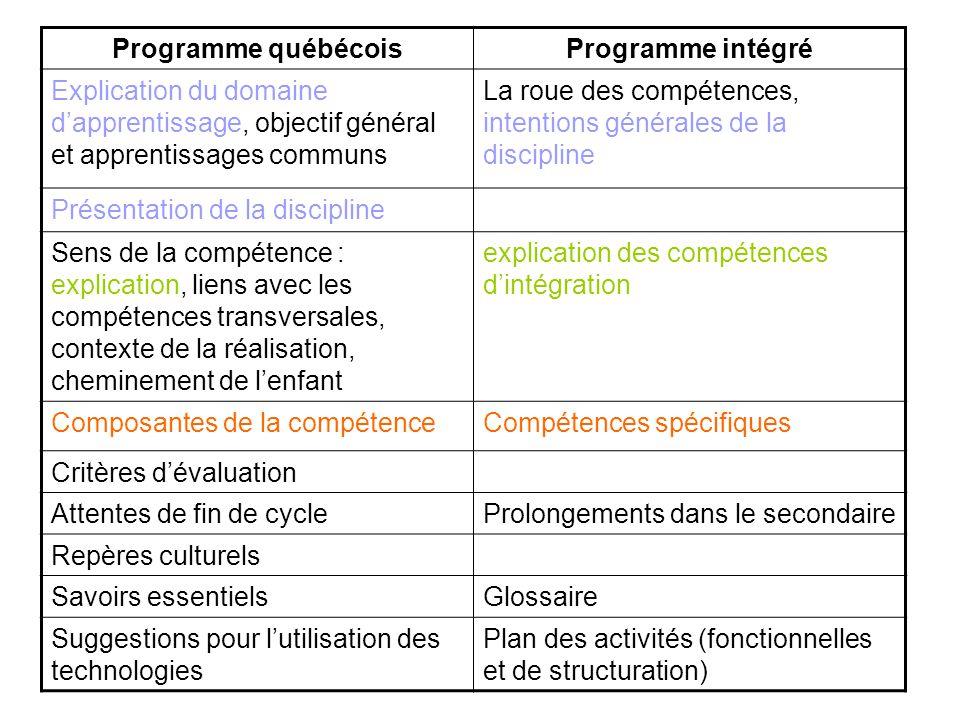 Programme québécoisProgramme intégré Explication du domaine d'apprentissage, objectif général et apprentissages communs La roue des compétences, inten