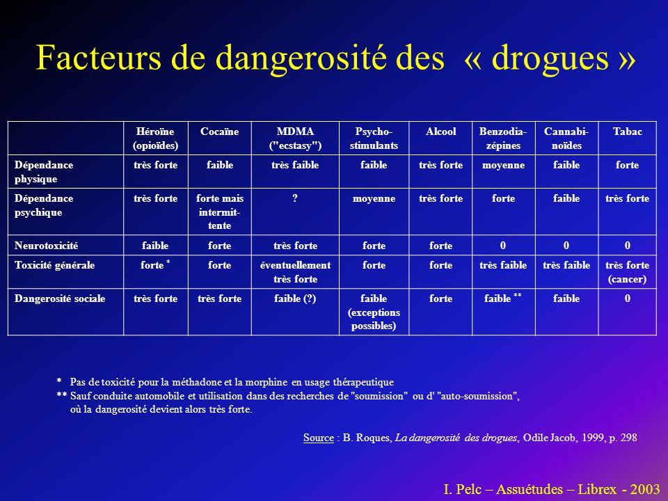 Facteurs de dangerosité des « drogues » Héroïne (opioïdes) CocaïneMDMA (