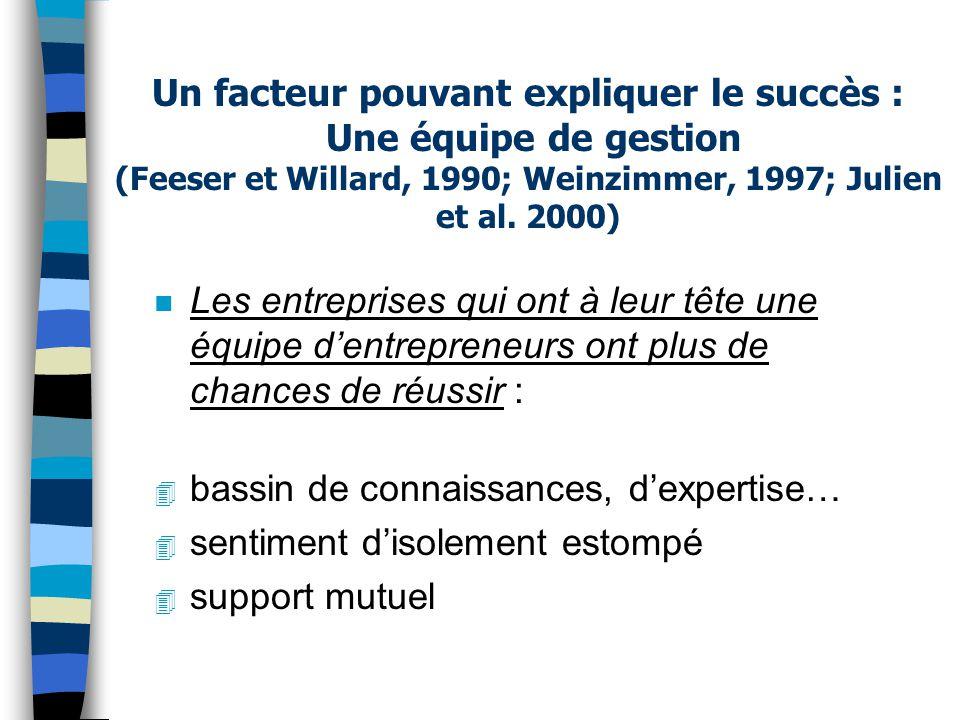 Un facteur pouvant expliquer le succès : Une équipe de gestion (Feeser et Willard, 1990; Weinzimmer, 1997; Julien et al. 2000) n Les entreprises qui o