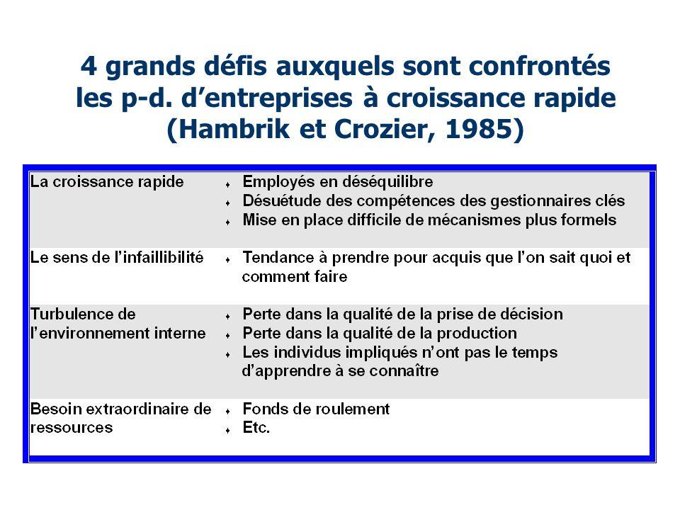 4 grands défis auxquels sont confrontés les p-d. d'entreprises à croissance rapide (Hambrik et Crozier, 1985)