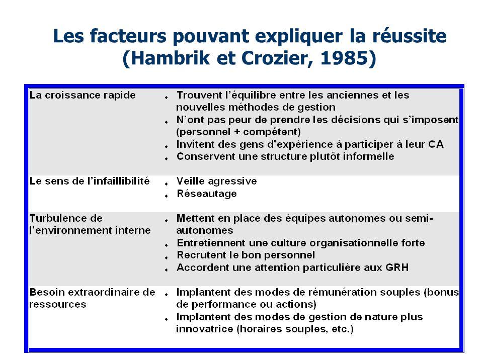 Les facteurs pouvant expliquer la réussite (Hambrik et Crozier, 1985)