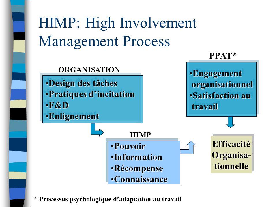 HIMP: High Involvement Management Process •Design des tâches •Pratiques d'incitation •F&D •Enlignement •Design des tâches •Pratiques d'incitation •F&D