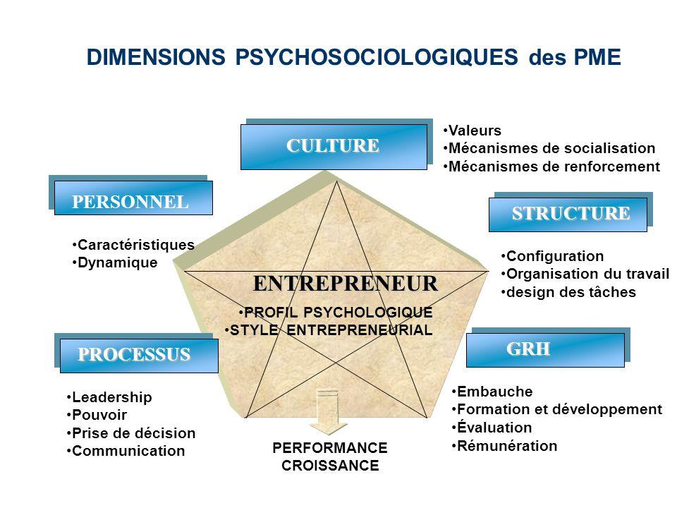 DIMENSIONS PSYCHOSOCIOLOGIQUES des PME ENTREPRENEUR CULTURE STRUCTURE PROCESSUS GRH PERSONNEL •Embauche •Formation et développement •Évaluation •Rémun