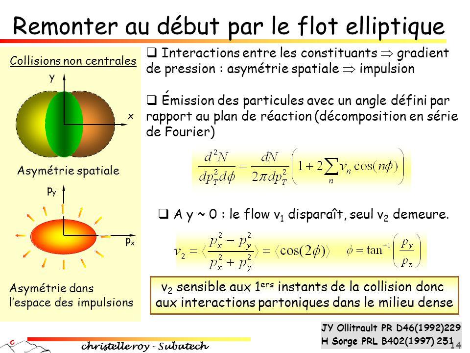 christelle roy - Subatech 14 y x pypy pxpx Asymétrie spatiale  Interactions entre les constituants  gradient de pression : asymétrie spatiale  impu