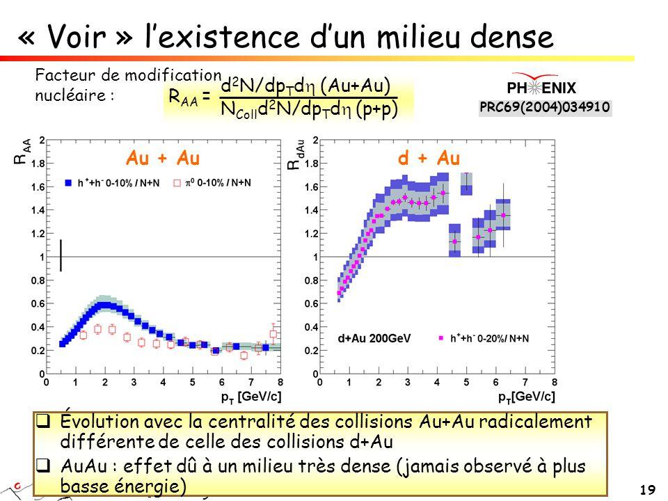 christelle roy - Subatech 19  Évolution avec la centralité des collisions Au+Au radicalement différente de celle des collisions d+Au  AuAu : effet d