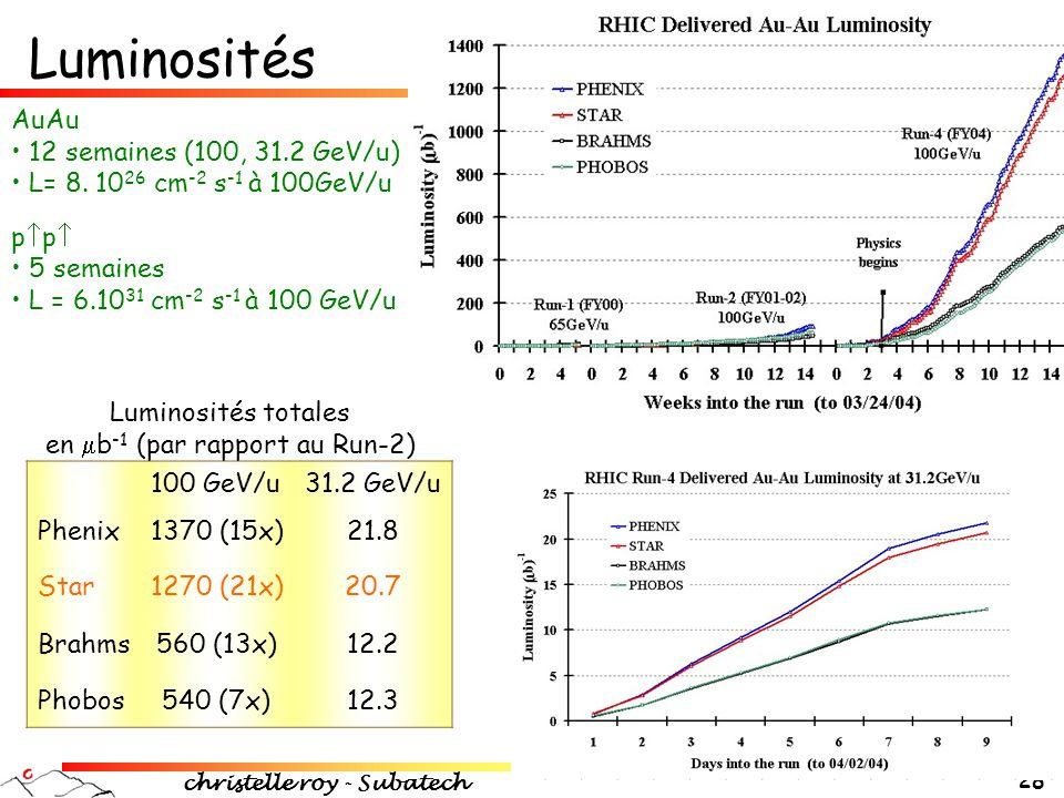 christelle roy - Subatech 28 Luminosités 100 GeV/u31.2 GeV/u Phenix1370 (15x)21.8 Star1270 (21x)20.7 Brahms560 (13x)12.2 Phobos540 (7x)12.3 Luminosité