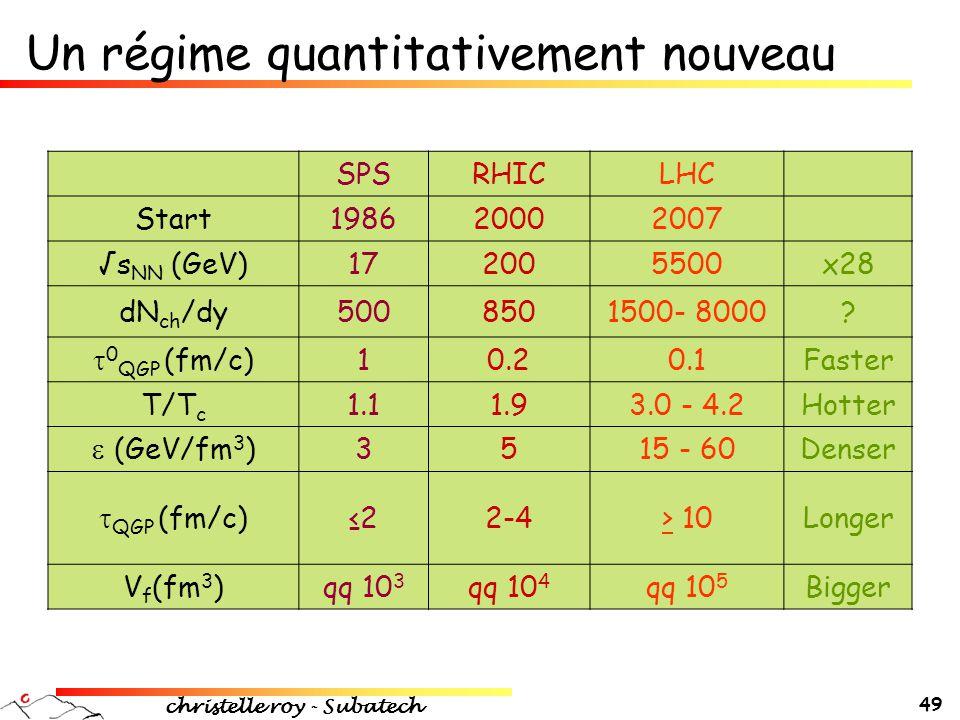 christelle roy - Subatech 49 Un régime quantitativement nouveau SPSRHICLHC Start198620002007 √s NN (GeV)172005500x28 dN ch /dy5008501500- 8000?  0 QG