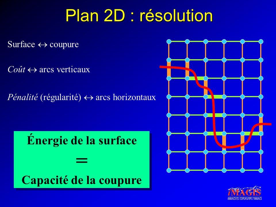 iMAGIS-GRAVIR / IMAG Pénalité (régularité)  arcs horizontaux Coût  arcs verticaux Plan 2D : résolution Surface  coupure Énergie de la surface = Capacité de la coupure Énergie de la surface = Capacité de la coupure