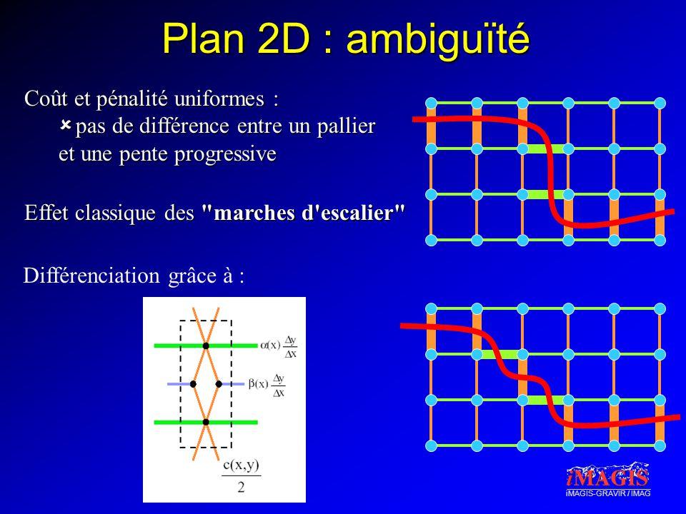 iMAGIS-GRAVIR / IMAG Plan 2D : ambiguïté Coût et pénalité uniformes :  pas de différence entre un pallier et une pente progressive Effet classique des marches d escalier Différenciation grâce à :