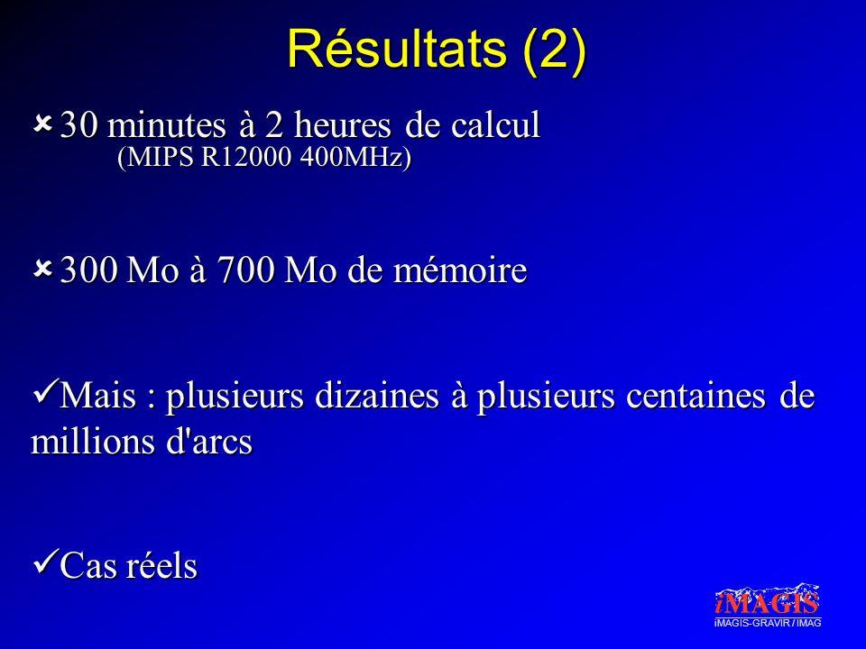 iMAGIS-GRAVIR / IMAG Résultats (2)  30 minutes à 2 heures de calcul (MIPS R12000 400MHz)  300 Mo à 700 Mo de mémoire  Mais : plusieurs dizaines à plusieurs centaines de millions d arcs  Cas réels