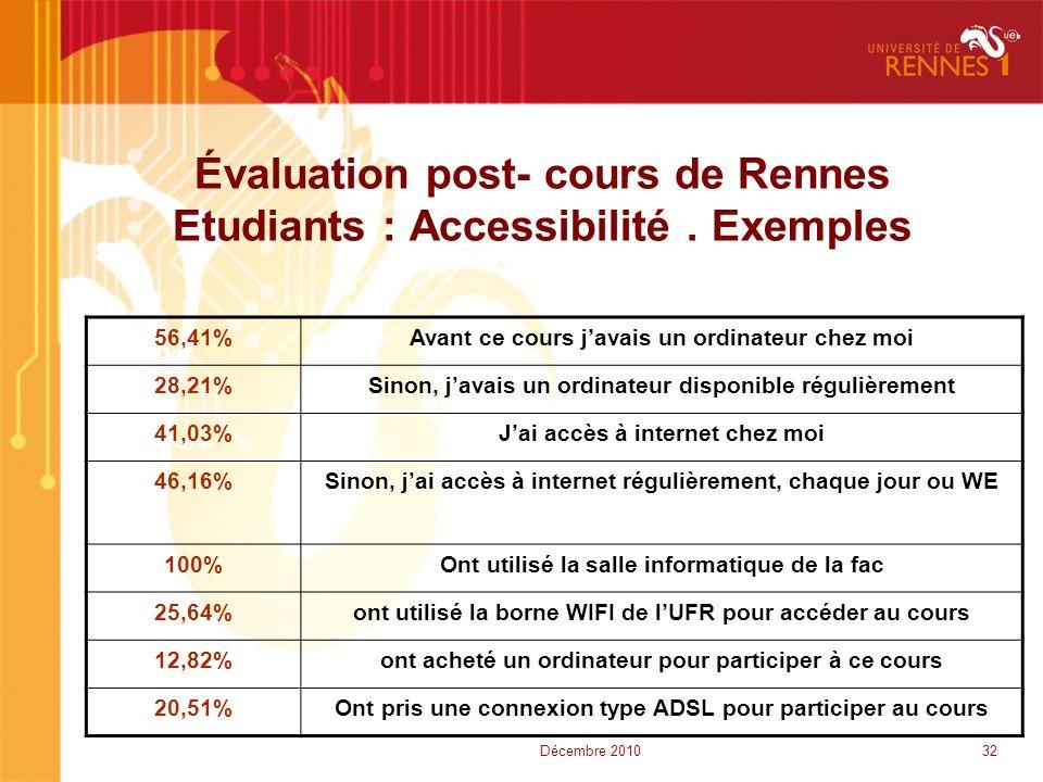 Évaluation post- cours de Rennes Etudiants : Accessibilité. Exemples 56,41%Avant ce cours j'avais un ordinateur chez moi 28,21%Sinon, j'avais un ordin
