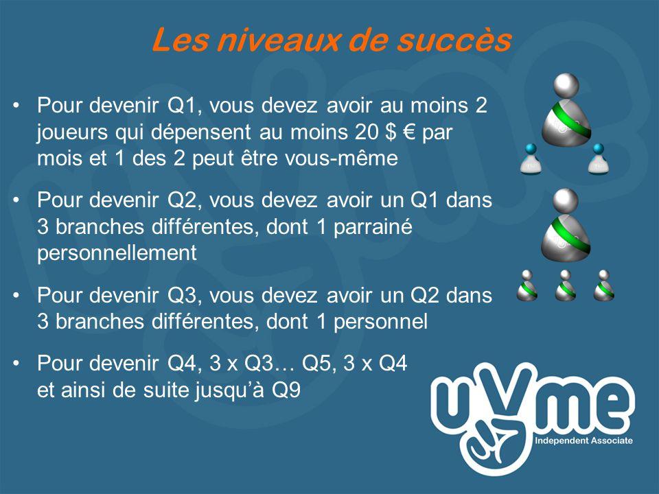 Les niveaux de succès •Pour devenir Q1, vous devez avoir au moins 2 joueurs qui dépensent au moins 20 $ € par mois et 1 des 2 peut être vous-même •Pour devenir Q2, vous devez avoir un Q1 dans 3 branches différentes, dont 1 parrainé personnellement •Pour devenir Q3, vous devez avoir un Q2 dans 3 branches différentes, dont 1 personnel •Pour devenir Q4, 3 x Q3… Q5, 3 x Q4 et ainsi de suite jusqu'à Q9