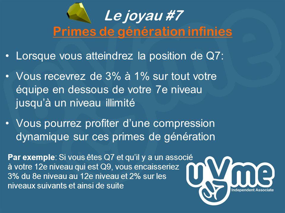 Le joyau #7 Primes de génération infinies •Lorsque vous atteindrez la position de Q7: •Vous recevrez de 3% à 1% sur tout votre équipe en dessous de votre 7e niveau jusqu'à un niveau illimité •Vous pourrez profiter d'une compression dynamique sur ces primes de génération Par exemple: Si vous êtes Q7 et qu'il y a un associé à votre 12e niveau qui est Q9, vous encaisseriez 3% du 8e niveau au 12e niveau et 2% sur les niveaux suivants et ainsi de suite