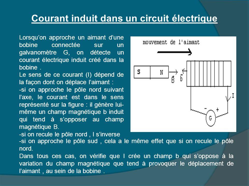 Courant induit dans un circuit électrique Lorsqu'on approche un aimant d'une bobine connectée sur un galvanomètre G, on détecte un courant électrique