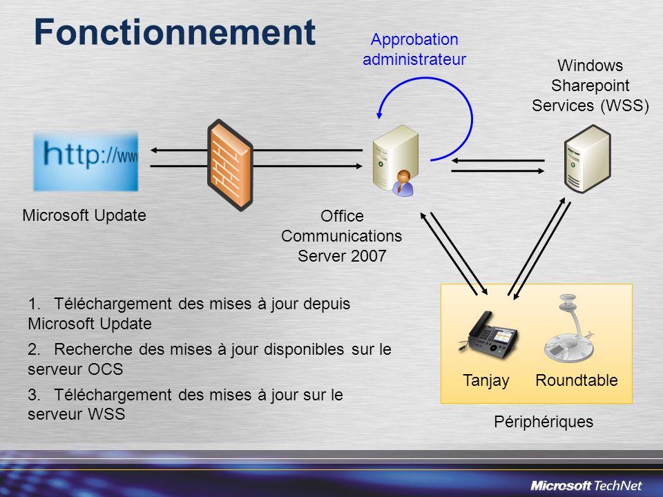 Fonctionnement Périphériques TanjayRoundtable Office Communications Server 2007 Microsoft Update Approbation administrateur Windows Sharepoint Services (WSS) 1.Téléchargement des mises à jour depuis Microsoft Update 2.Recherche des mises à jour disponibles sur le serveur OCS 3.Téléchargement des mises à jour sur le serveur WSS