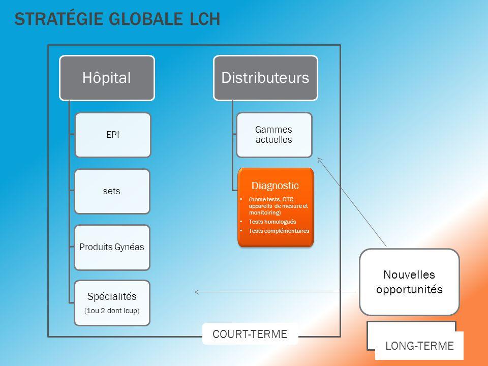 STRATÉGIE GLOBALE LCH Hôpital EPI sets Produits Gynéas Spécialités (1ou 2 dont Icup) Distributeurs Gammes actuelles Diagnostic • (home tests, OTC, app