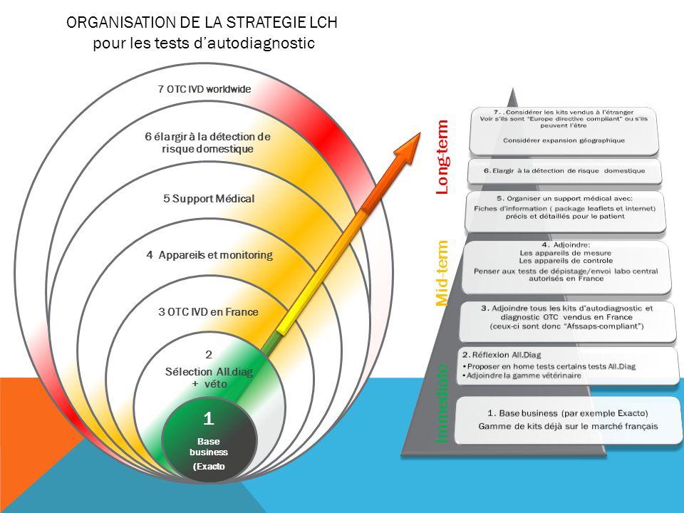 1.Base business (par exemple Exacto) Gamme de kits déjà sur le marché français 2.