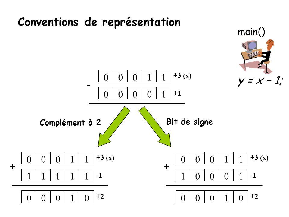 Opérateurs de haut niveau Opérateurs de plus haut niveau (plus abstraits) : • post/pré-incrémentation: • x++; • ++x; • post/pré-décrémentation: • x--; • --x; • donnent une facilité de manipulation