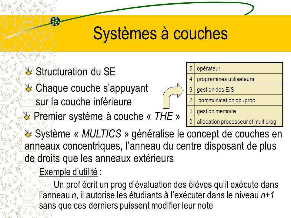Systèmes monolithiques Surnommés le « grand désordre » / Structure = Absence de structure SE = collection de procédures chacune pouvant appeler à tout