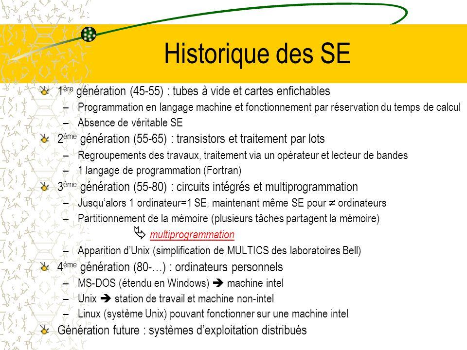 Qu'est-ce qu'un SE ? 2 définitions possibles  SE effectue 2 tâches sans rapport SE = Machine étendue – SE = programme qui soustrait le matériel aux r