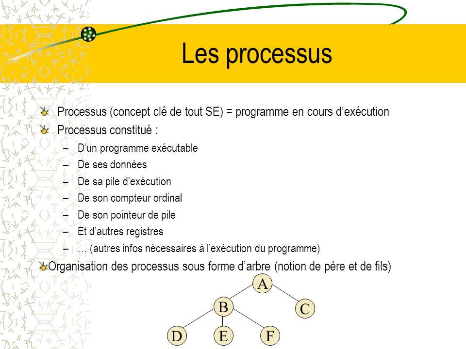 Principes des SE (vue externe) Interface (fournie par le SE) entre le SE et les programmes utilisateurs se font par des instructions étendues : les ap