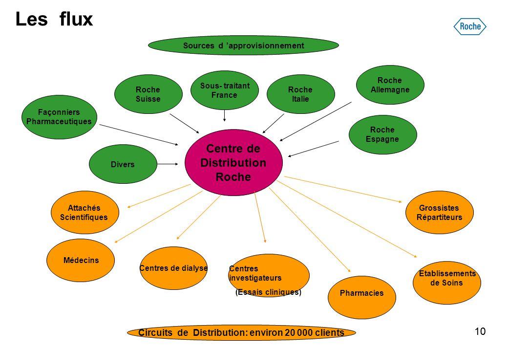 10 Les flux Sources d 'approvisionnement Façonniers Pharmaceutiques Attachés Scientifiques Centre de Distribution Roche Circuits de Distribution: envi