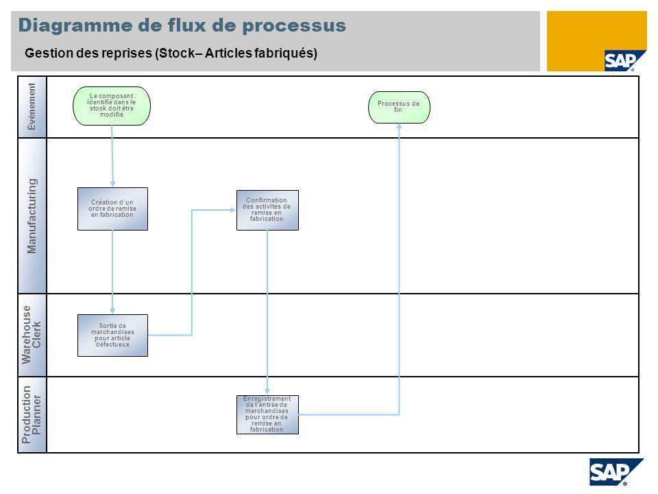 Diagramme de flux de processus Gestion des reprises (Stock– Articles fabriqués) Événement Manufacturing Production Planner Warehouse Clerk Création d'