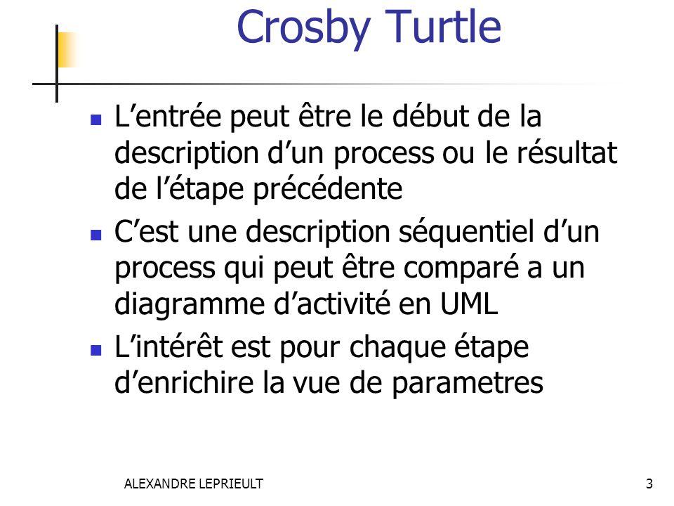 ALEXANDRE LEPRIEULT 3 Crosby Turtle  L'entrée peut être le début de la description d'un process ou le résultat de l'étape précédente  C'est une desc