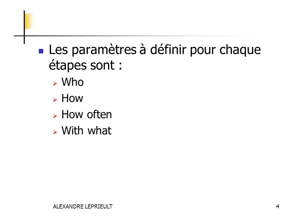 ALEXANDRE LEPRIEULT 4  Les paramètres à définir pour chaque étapes sont :  Who  How  How often  With what
