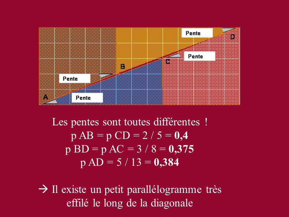 Les pentes sont toutes différentes ! p AB = p CD = 2 / 5 = 0,4 p BD = p AC = 3 / 8 = 0,375 p AD = 5 / 13 = 0,384  Il existe un petit parallélogramme