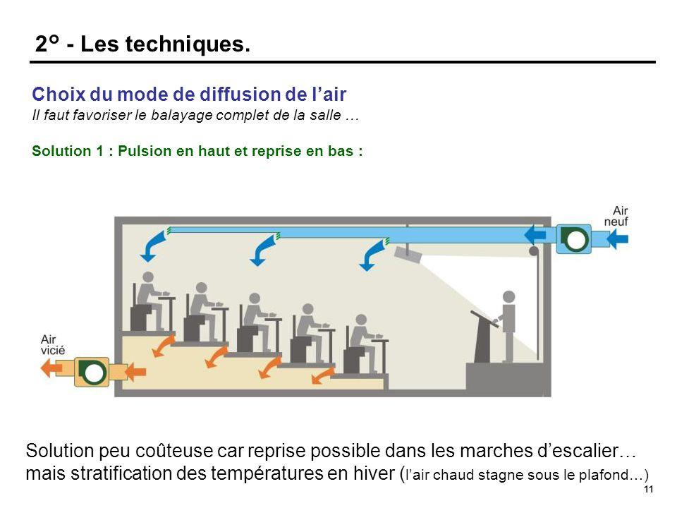 11 Choix du mode de diffusion de l'air Il faut favoriser le balayage complet de la salle … Solution 1 : Pulsion en haut et reprise en bas : 2° - Les t
