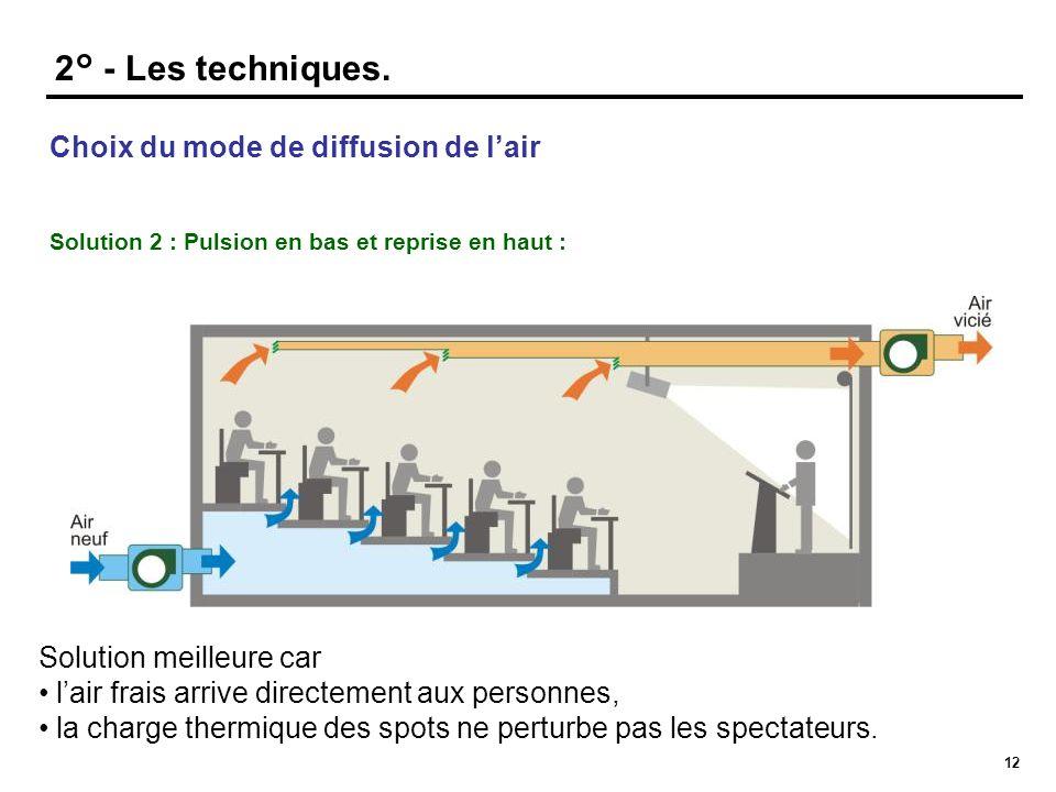 12 2° - Les techniques. Solution meilleure car • l'air frais arrive directement aux personnes, • la charge thermique des spots ne perturbe pas les spe