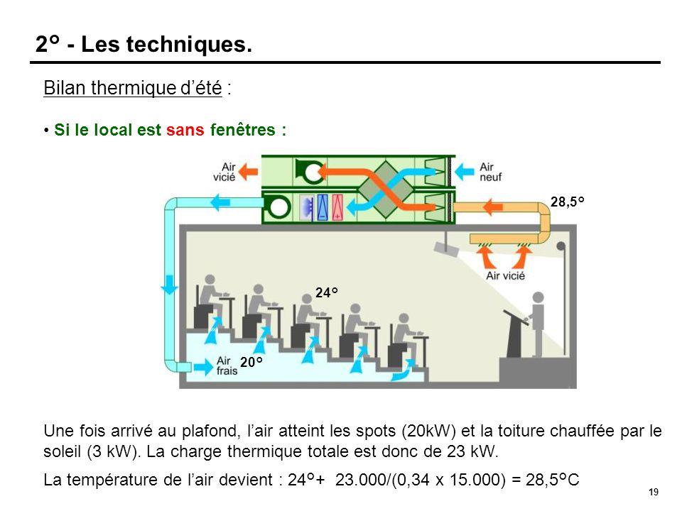 19 Bilan thermique d'été : • Si le local est sans fenêtres : Une fois arrivé au plafond, l'air atteint les spots (20kW) et la toiture chauffée par le