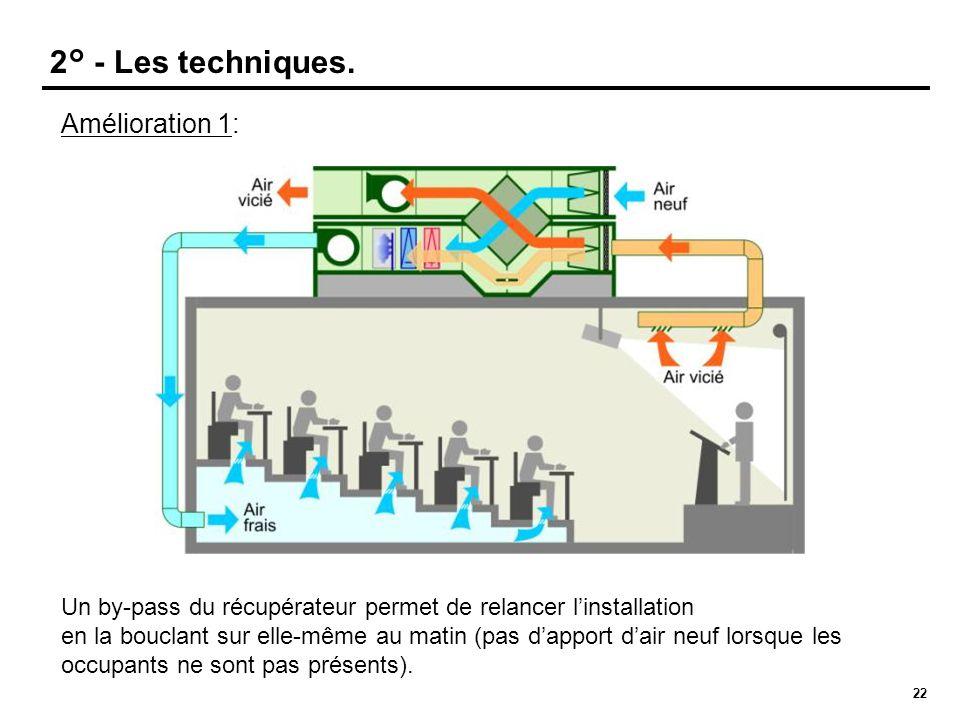 22 Amélioration 1: Un by-pass du récupérateur permet de relancer l'installation en la bouclant sur elle-même au matin (pas d'apport d'air neuf lorsque