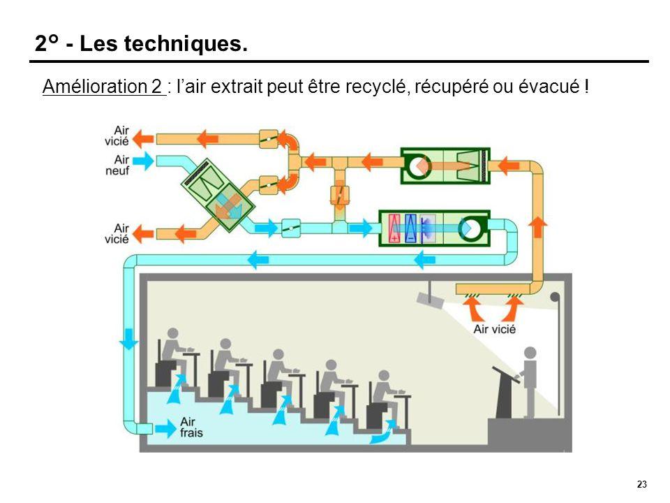 23 Amélioration 2 : l'air extrait peut être recyclé, récupéré ou évacué ! 20° 28° 24° 2° - Les techniques.