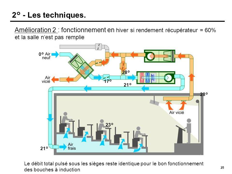 28 Amélioration 2 : fonctionnement en hiver si rendement récupérateur = 60% et la salle n'est pas remplie 21° 28° 23° 2° - Les techniques. 0° 17° 28°